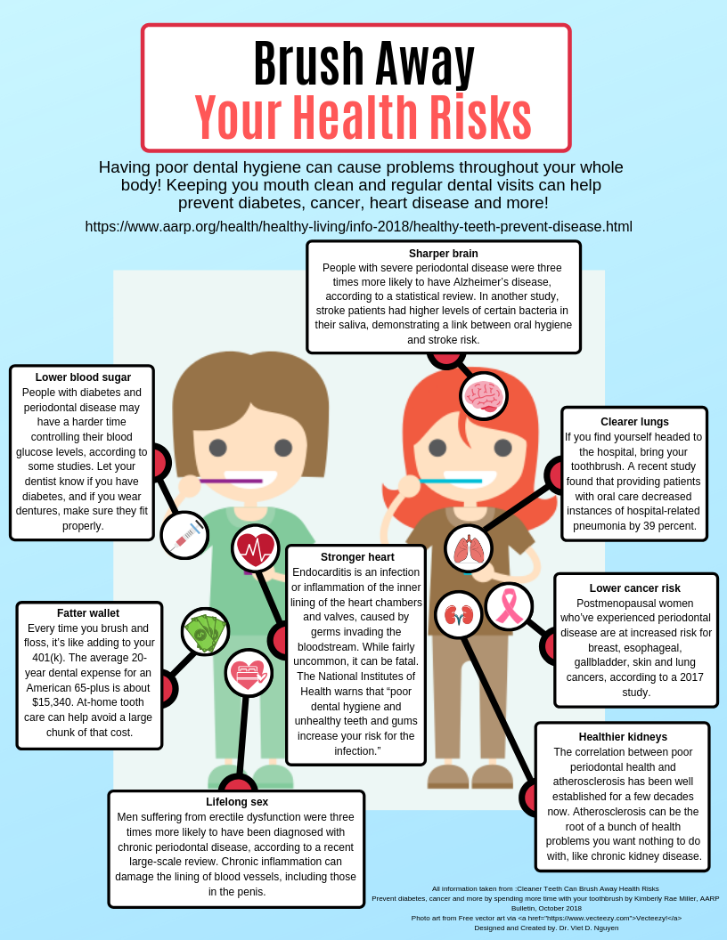 Dental and Related Health Risk